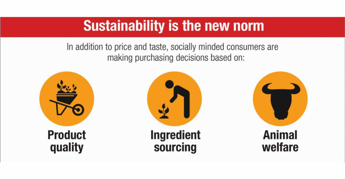Creating a sustainable food future – infographic