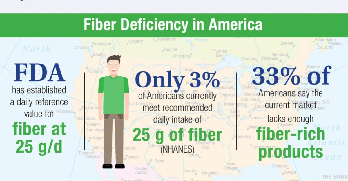Defining fiber in America – infographic