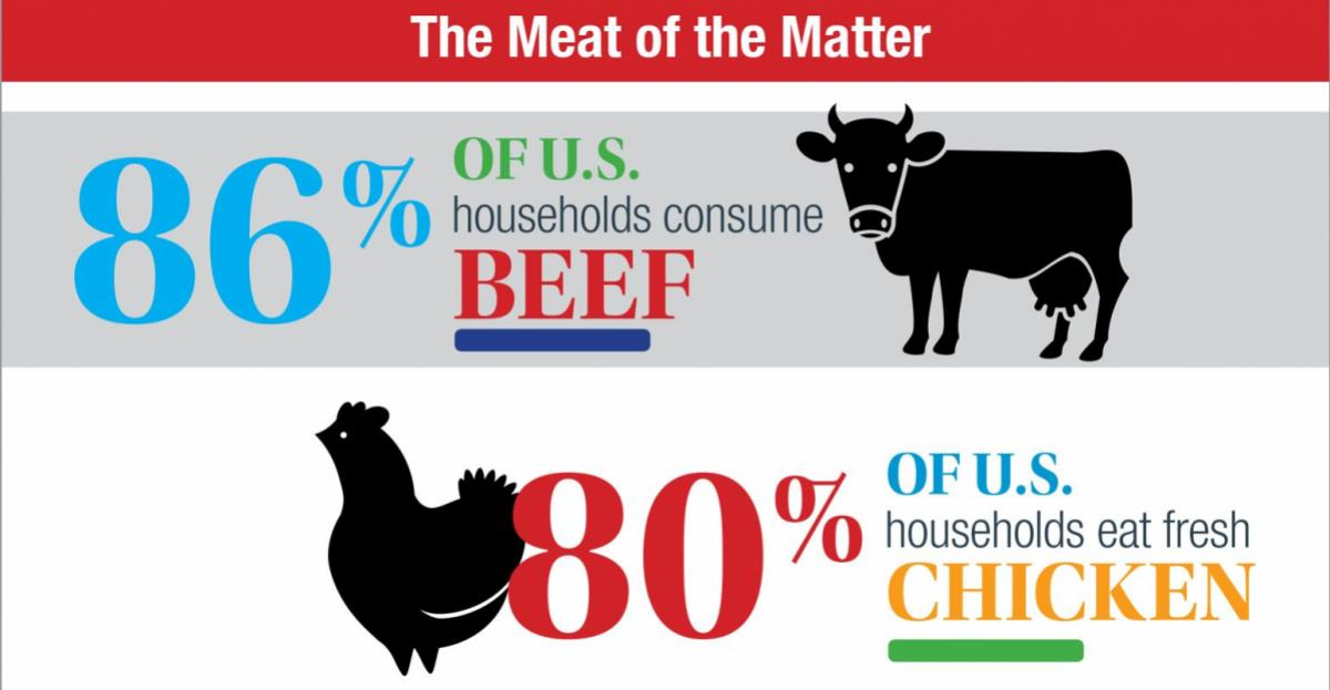 Market opportunity for natural meats, poultry – infographic