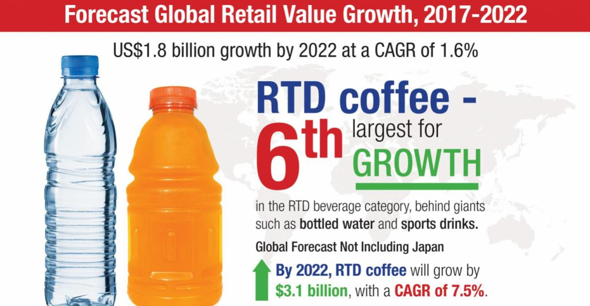 RTD coffee sector brimming with opportunities – infographic