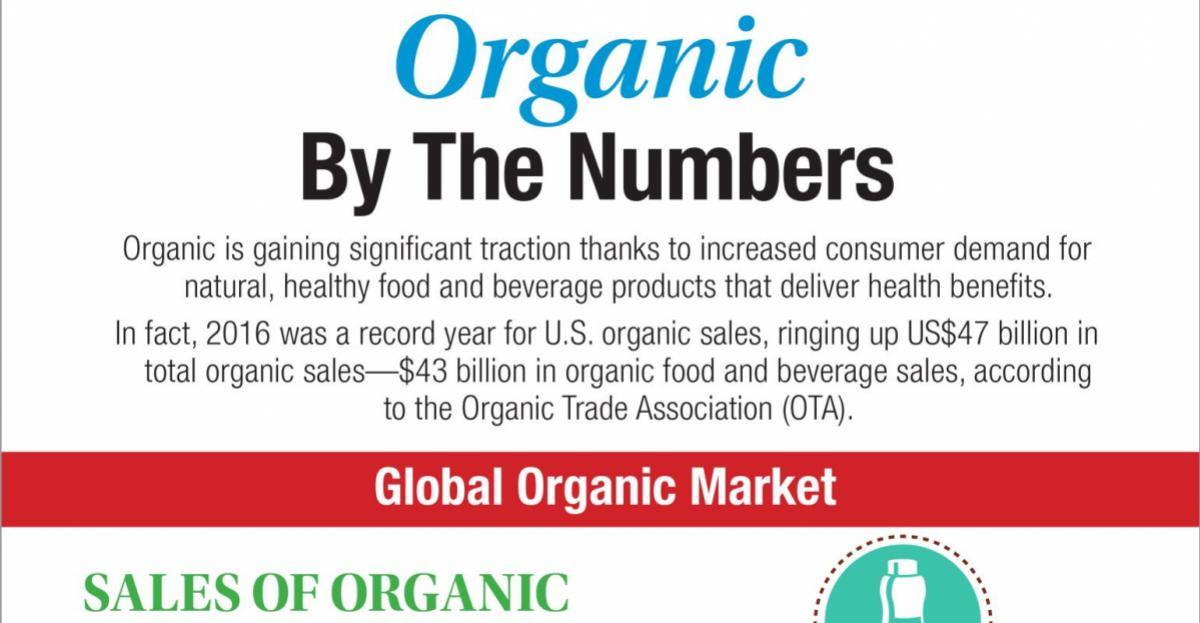 Organic by the numbers – infographic