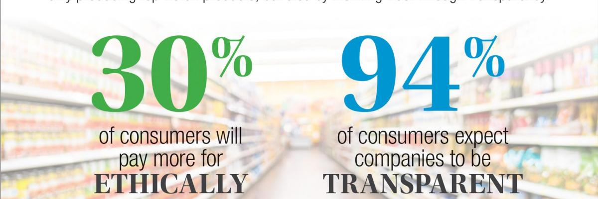 Moving toward a sustainability supply chain – infographic