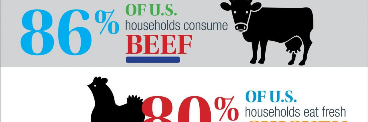 Market Opportunity for Natural Meats, Poultry - Infographic