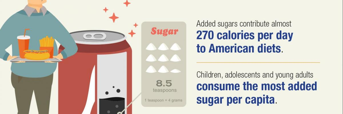 Added sugars take center stage – infographic