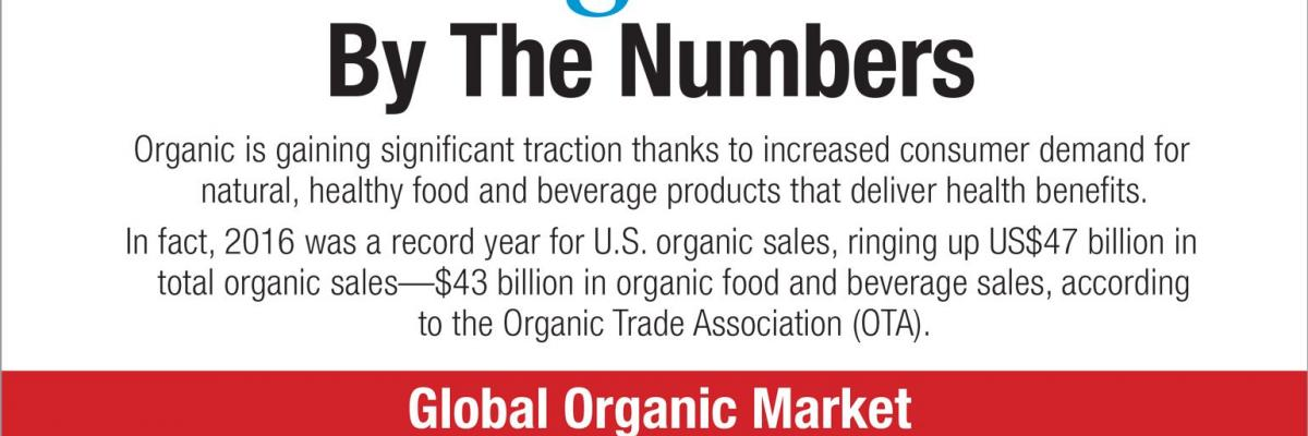 Infographic: Organic By The Numbers