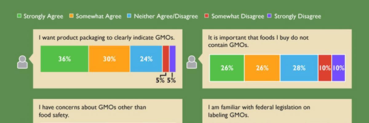 Infographic: Consumer Attitudes Toward GMOs, 2016
