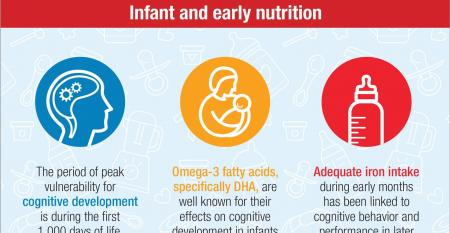 Children's Nutrition infographic