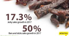 May FIJ news desk organic meat